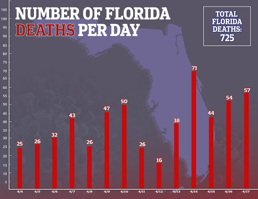Over the past 14 days, the number of deaths in Florida have risen to 725. On Friday, the daily death toll increased by 57 cases