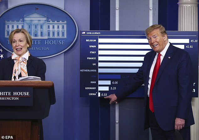 Dr. Birx presented a graph with coronavirus mortality rates by country when Trump spoke, saying, `` Does anyone really believe that number? The American bar is seen in blue