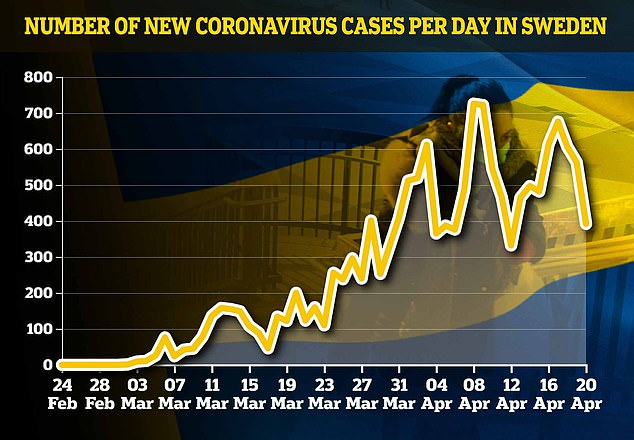 This graph shows the daily number of coronavirus cases in Sweden, which fell to 392 today in a typical weekend drop