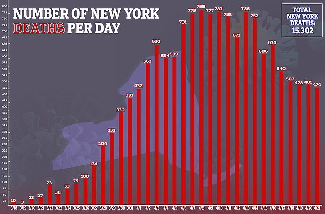 Over 15,000 New Yorkers have died from coronavirus