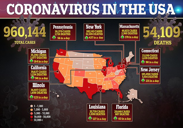 There are more than 960,000 confirmed cases in the United States with 54,109 deaths