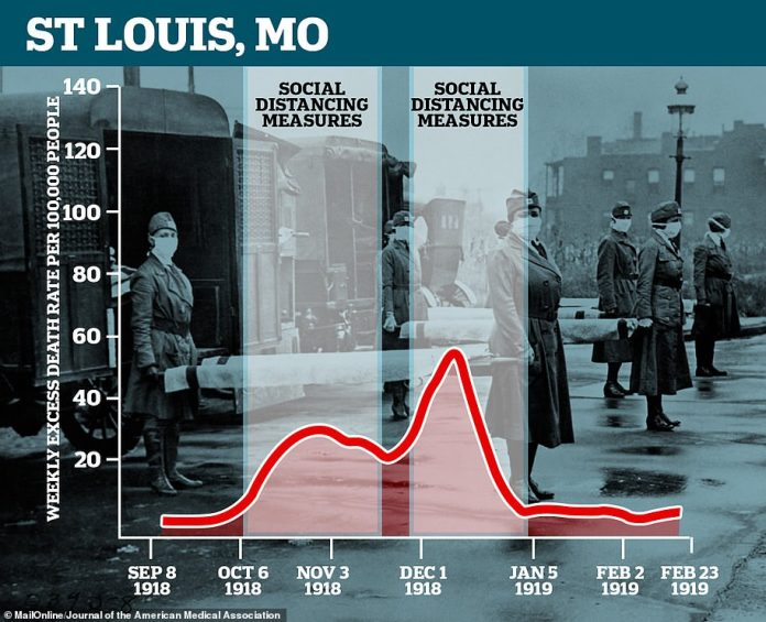 Data from St Louis, Missouri, shows the southern city also suffered a second peak from its Spanish flu epidemic after ending initial social distancing measures while the death rate was still high