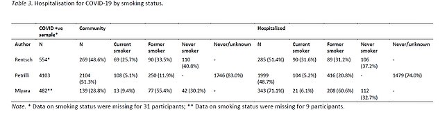 Three studies have examined hospitalization for COVID-19 by smoking status. An analysis of two of these studies did not provide any evidence that the 657 current or former smokers with the virus were at higher risk of ending up in hospital.