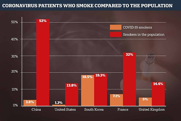The University of the College of London reviewed 28 studies and found that smoking rates were lower than expected in COVID-19 patients. The graph shows the smoking rate of each country in relation to the percentage of smokers among COVID-19 patients. The lowest figure was chosen for each country to show the austere comparison found by some studies
