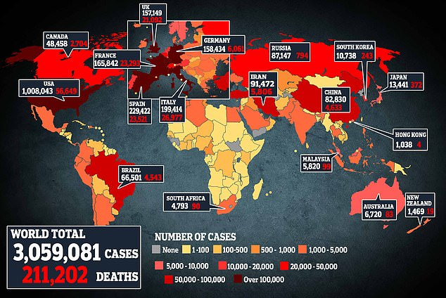 The coronavirus pandemic has killed more than 211,000 people and infected over three million