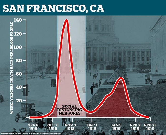 San Francisco suffered a second spike in Spanish flu cases and deaths after ending social distancing too soon, just a month after its introduction