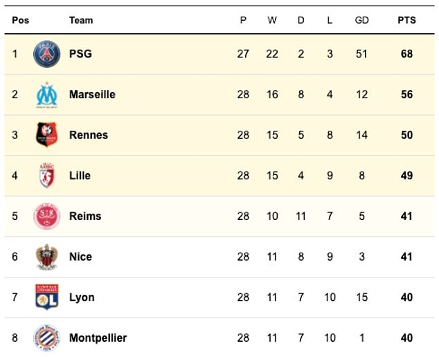 The top of the Ligue 1 table before the coronavirus stop - PSG, Marseille and Rennes would qualify for the Champions League while Lille would play in the Europa League