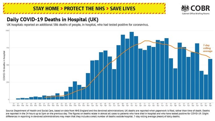 Hospitals in England today report around 400 deaths from COVID-19 per day, the same number as in nursing homes. But Sir David Spiegelhalter, a statistician at the University of Cambridge, warned that due to the lag, deaths in nursing homes may already have surpassed those in hospitals.