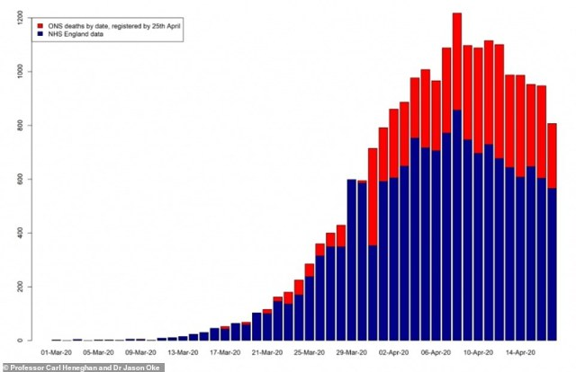 Analysis of data from the Office for National Statistics shows that, as the number of hospital deaths being reported has declined (blue bar), the number of fatalities being recorded outside of hospitals - mainly in care homes - has risen (red bar)