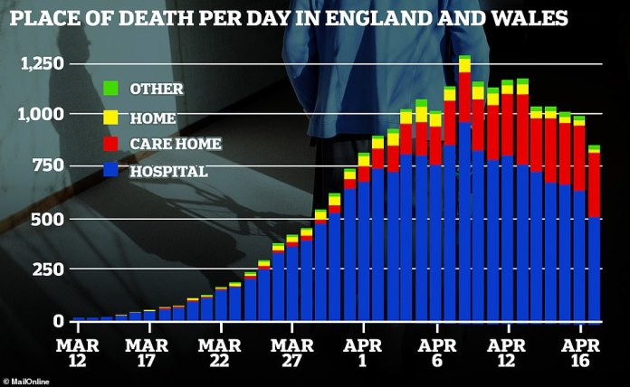 Analysis of data from the Office for National Statistics shows that, as the number of reported hospital deaths has decreased (blue bar), the number of deaths recorded outside of hospitals - mainly in nursing homes - increased (red bar)