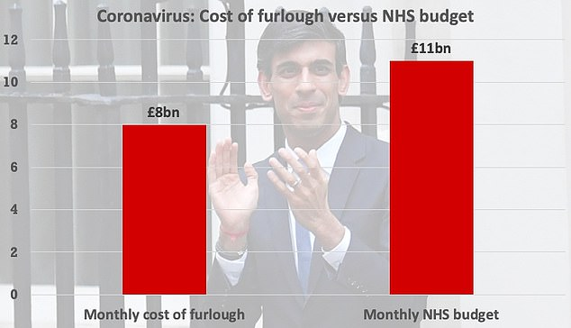Downing Street yesterday revealed the monthly cost of furlough is £8 billion. The NHS has a monthly budget of approximately £11 billion