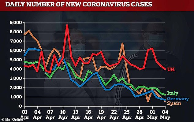 Britain now has the highest coronavirus death rate in Europe: official figures show 32,000 people in the UK died of the infection on April 24 - and the actual number may now be closer 45,000