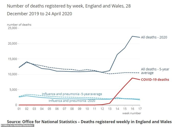 The number of people dying every week during the UK coronavirus crisis has been significantly higher - more than double in recent weeks - than the average number of deaths for this time of year