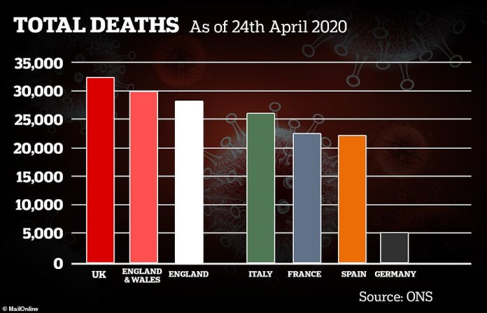 UK now has more confirmed deaths from COVID-19 - according to backdated statistics from the Office for National Statistics, National Records Scotland and Northern Ireland NISRA - than any other country in Europe