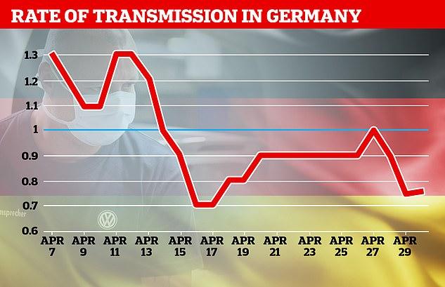 L'Institut allemand Robert Koch publie les meilleures estimations quotidiennes du gouvernement sur le R0 du pays, montrant qu'il a chuté de près pendant le verrouillage d'avril