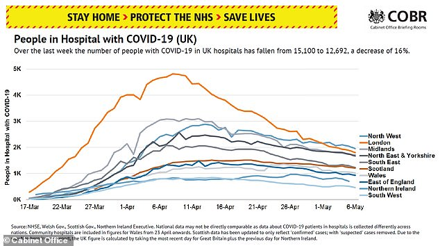 Number of people hospitalized with COVID-19 has decreased by 16% over the past week to 12,692 - NHS now plans to slowly return to normal
