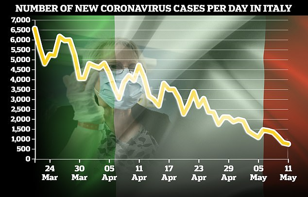 Figures from health officials have also shown a decline in the number of Covid-19 cases