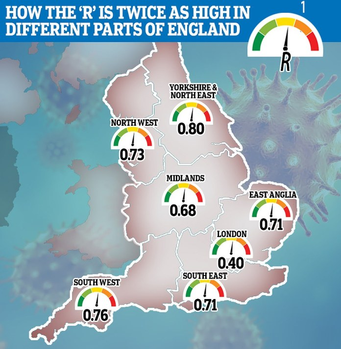 Coronavirus infects people twice as fast in north-east England as it does in London, real-time tracking of breeding rating