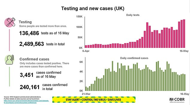 Tens of thousands more are currently undergoing swab tests than at the start of the epidemic as the government increases its capacity (see top right). Despite the sharp increase in the number of tests, the ministers boasted that the new daily cases are stabilizing (bottom right), a sign that the outbreak is slowing down