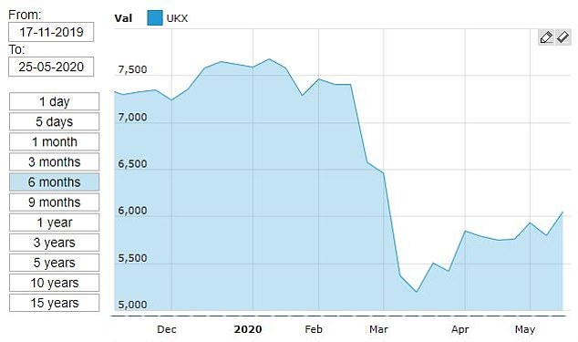 Resumption of the FTSE: the benchmark is still far from its peaks at the start of the year, but has still crossed 6000