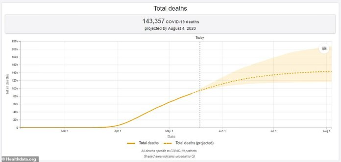 The University of Washington Institute of Metrology and Health Assessment, part of the White House model, downgraded its Tuesday death forecast to 143,357 in August .