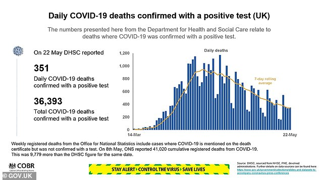 The latest Downing Street statistics show the number of daily coronavirus deaths is continuing to fall