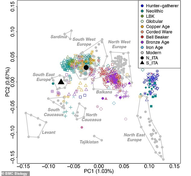 The researchers were able to map out the location of the ancient civilizations that influenced the genetic diversity among both groups of Italians