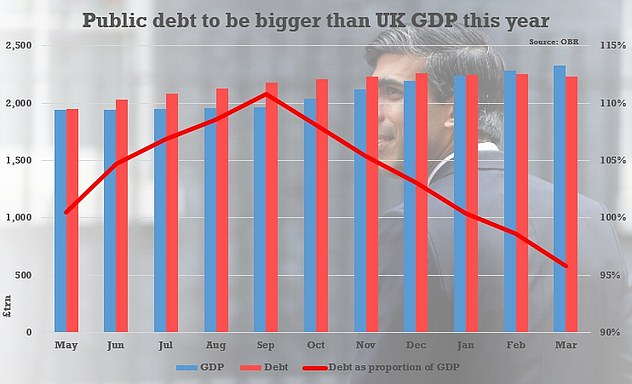 The sum is believed to have pushed total public debt to the brink of 2 billion pounds for the first time - roughly the same size as the economy as a whole
