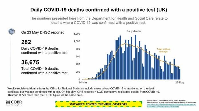 Le gouvernement a publié ses dernières diapositives montrant l'état de l'épidémie de coronavirus au Royaume-Uni ce soir