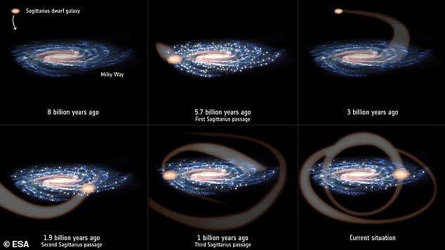 An illustration of the subsequent passages of the Sagittarius dwarf galaxy as it orbits our Milky Way galaxy, and its impact on the Milky Way's star formation activity, as inferred based on data from ESA's star-mapping mission, Gaia