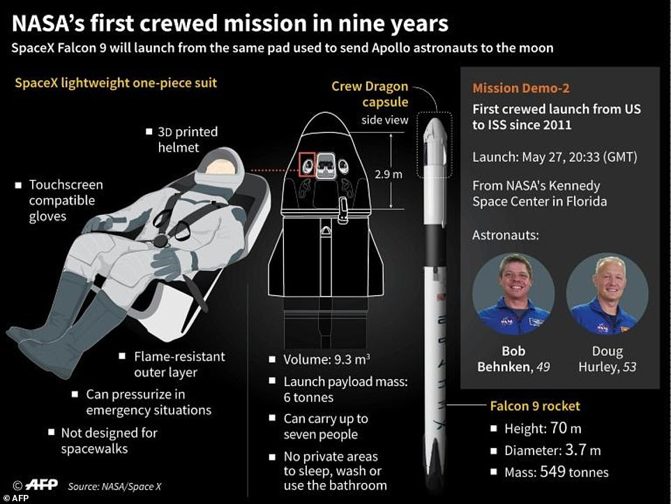SpaceX's Falcon 9 is named after the Star Wars Millennium Falcon, the number 9 refers to the nine Merlin engines which power the first stage of its flight; with another Merlin vacuum engine powering the second stage