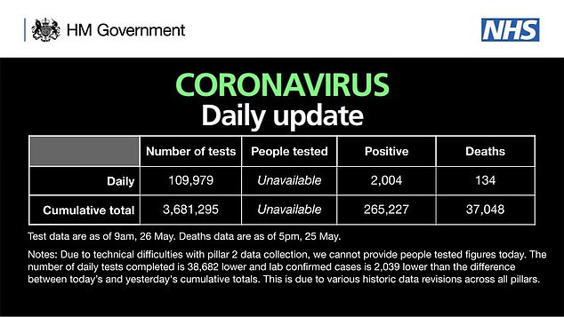 The Department of Health has, since Friday, stopped reporting the number of people being tested each day and the total number of people tested. It explains this is to avoid reporting errors caused by some people being tested more than once