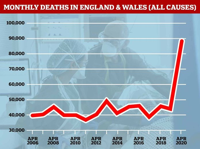 The number of people dying in April each year has remained relative stable at around 40,000 or the last 13 years, but saw a massive spike to 88,000 this year as the coronavirus epidemic raged through the UK