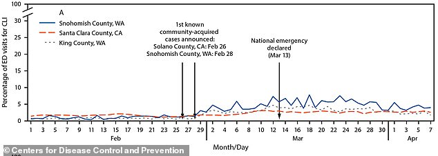 There was no significant increase in flu- or COVID-like illness in early February before the first known cases of community spread were identified in counties in Washington and California (pictured), but the deaths of people in California in early February suggest it was already here