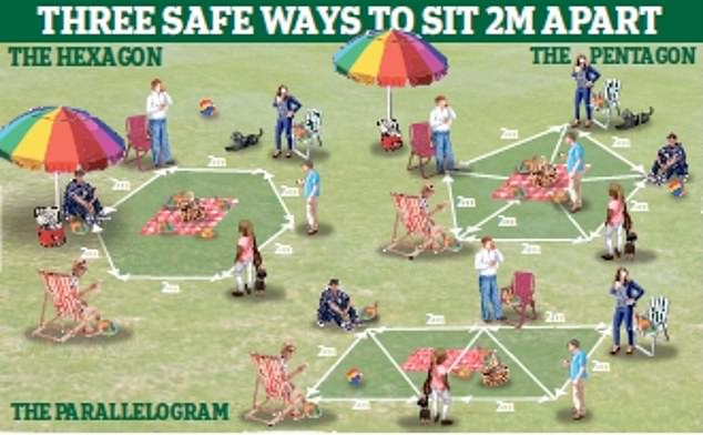 Experts say we should spread out when meeting friends in parks and form the shape of a hexagon, pentagon or parallelogram to adhere to social distancing guidelines