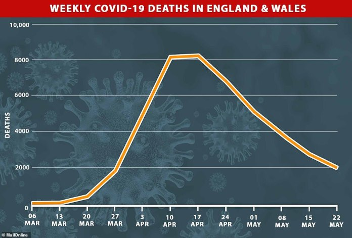 The week ending May 22 recorded the fewest deaths from coronaviruses over a seven-day period since Britain began closing in March. The Office for National Statistics has shown that 1,983 people died in England and Wales in the week ending May 22, compared to 2,766 a week earlier.