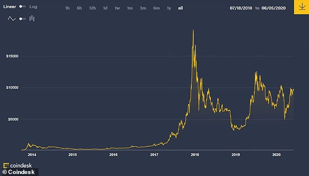 Bitcoin hit all-time highs in 2016 and 2012 when it previously underwent halvings, but those were both before it became well-known