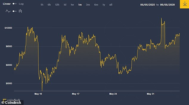 While always unstable, Bitcoin has seen a steady increase in its price since 11 May