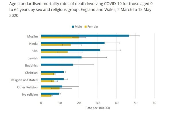 Separate data released by the ONS today found the risk of dying from the virus was twice as high among Muslim Britons compared to non-religious people