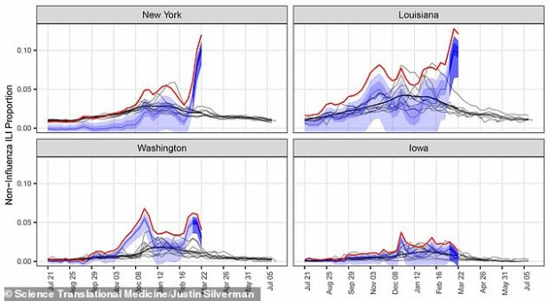 The researchers saw an increase in influenza-like illness in the US.  USA  (Up).  In New York (top left), 10% of all flu-like cases cannot be attributed to flu or other seasonal viruses