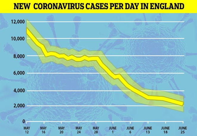 King's College London 's COVID Symptom Tracker app estimates that just 2,341 Britons are being struck down with the coronavirus every day.Last week they used this data to estimate that there were 3,612 people catching the virus every day in Britain and roughly 4,942 people the week before that. The figure was higher than 11,000 per day a month ago