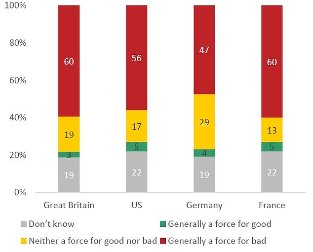 In common with the UK, 60 per cent of French citizens viewed China as a global 'force for bad', a view shared by 56 per cent in the US and 47 per cent in Germany