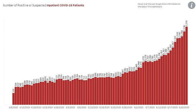 ARIZONA HOSPITALS: The number of people admitted to Arizona hospitals with COVID-19 or suspected of having coronavirus on Tuesday was at 2,200