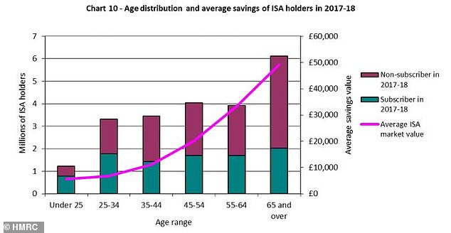 Isa by age: Do you hold the same amount of money in an Isa as the others in your age group?