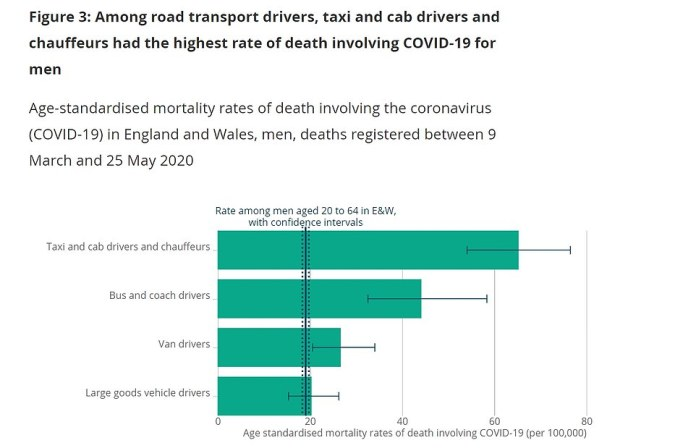 Data show the disease also killed taxi drivers (65) and bus men (44.2) at a rate up to six times that of men in