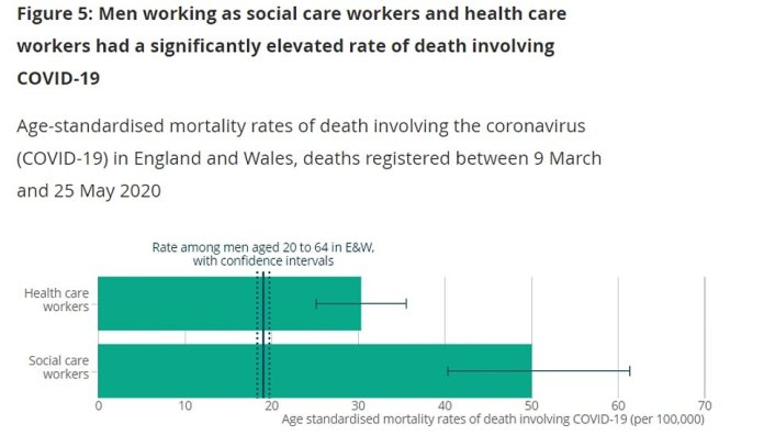 Figures from the Office of National Statistics released today show that male nurses and doctors - who treated the sickest patients with Covid-19, many without proper protective equipment - died at a rate of 30 for 100,000 men. Among male nursing home staff, the rate was 50.1 per 100,000
