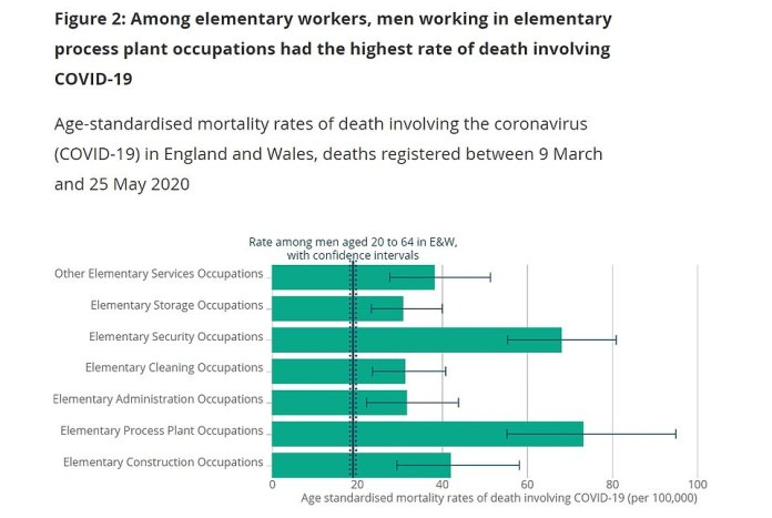 Among these workers, those in factories were the most affected, with 73.3 deaths per 100,000 men, followed by security guards (72)