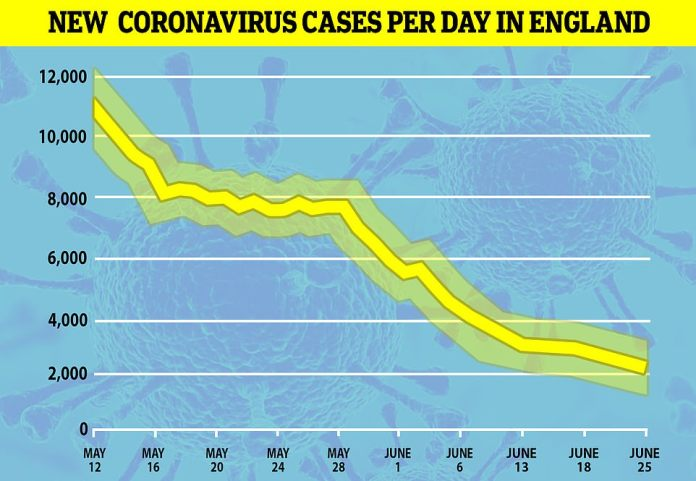 The COVID Symptom Tracker app from King's College London estimates that only 2,341 Britons are affected by the coronavirus daily. Last week, they used this data to estimate that there were 3,612 people catching the virus every day in Britain and around 4,942 people the week before. The figure was over 11,000 a day a month ago