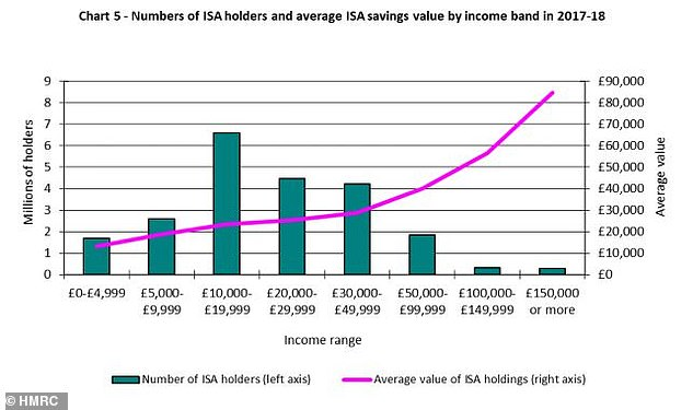 Income and Isas: number of Isa holders and average Isa savings by income group in 2017/18