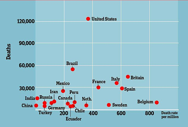 Deaths vs death rate per million: This graph shows the total number of coronavirus deaths in the country along the vertical axis, with the USA at the top, versus the number of deaths per million along the bottom axis, with Belgium the worst-hit and Sweden in fifth